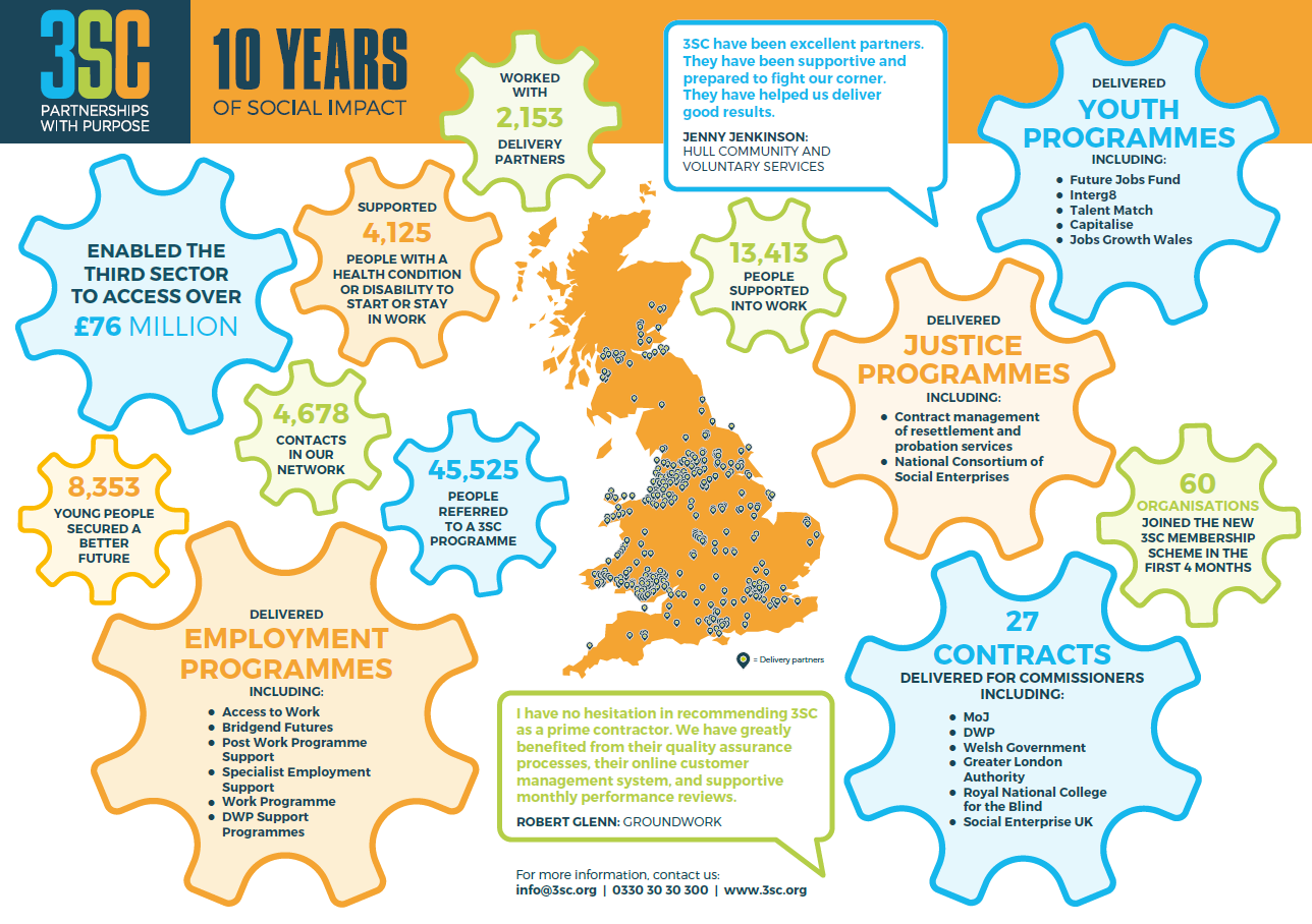 Map of Great Britain surrounded by Infographic text celebrating 10 Years of Social Impact caused by 3SC